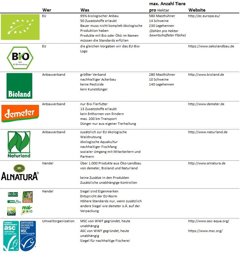 Welche Bedeutung haben Bio-Siegel? Bioland, Alnatura, Demeter, EU, MSC