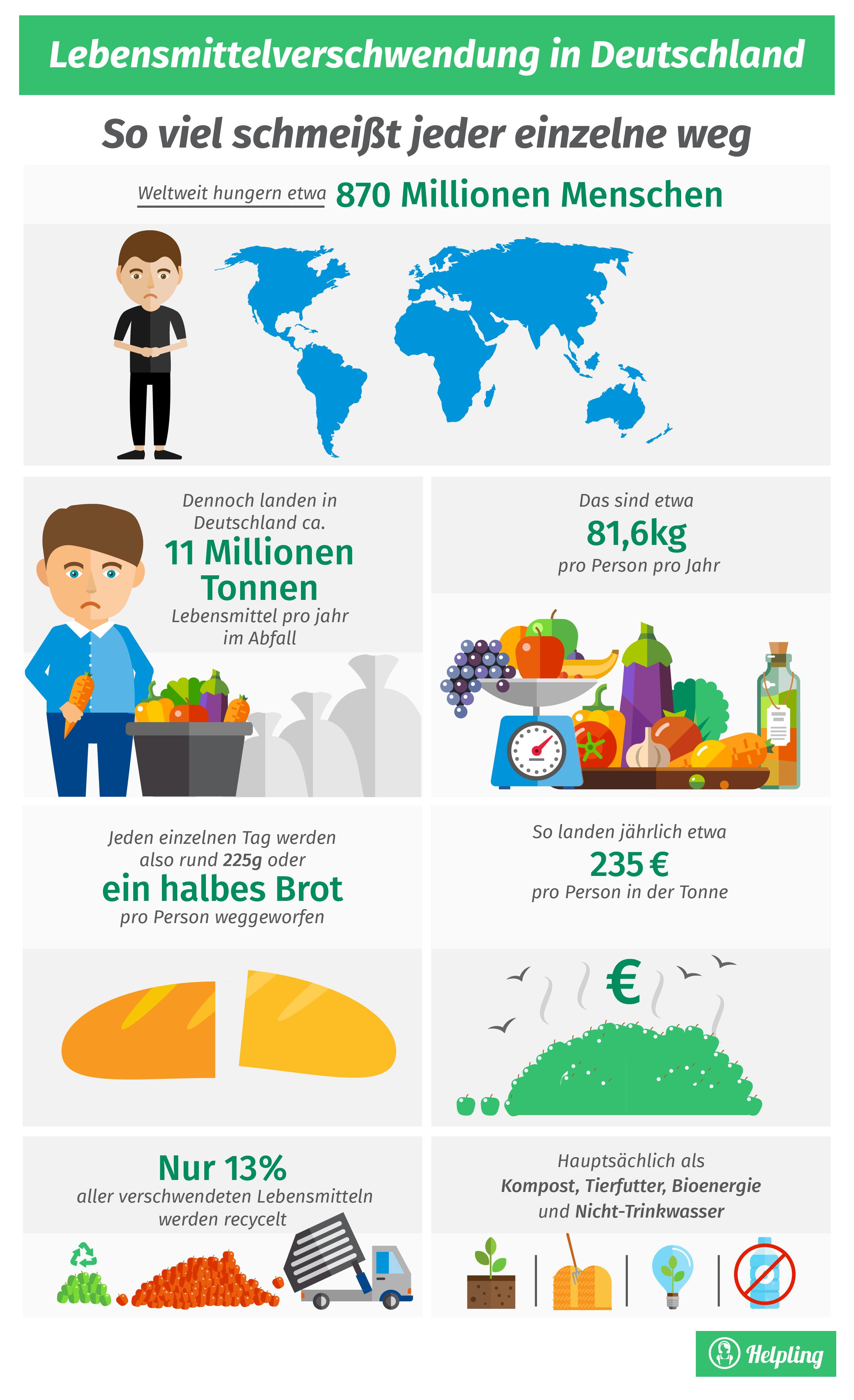 Welternährungstag, Welthungertag, Lebensmittelverschwendung,